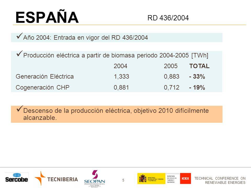 ESPAÑA RD 436/2004. Año 2004: Entrada en vigor del RD 436/2004. Producción eléctrica a partir de biomasa periodo 2004-2005 [TWh]